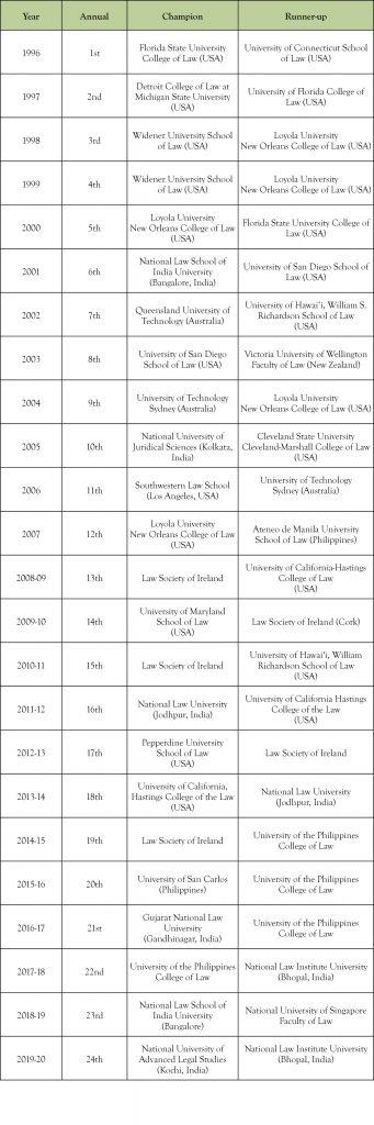 Chart showing previous 24 IEMCC winners.