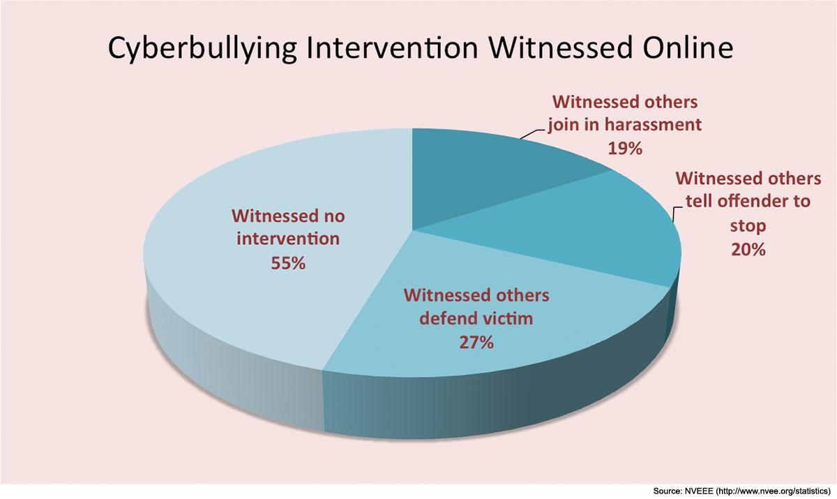 cyberbullying-chart-web – Stetson Today