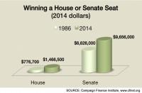 Winning a House or Senate Seat