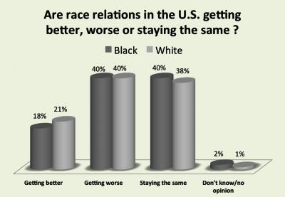 New York Times/CBS News poll